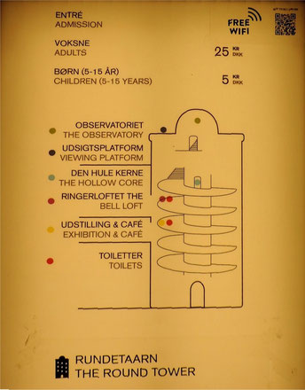 Plano de la Torre Redonda